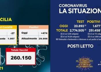 Campania 1677 positivi a fronte di 17655 molecolari. In Sicilia 474 contagi a fronte di 7568
