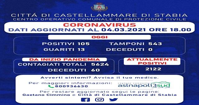 Tamponi di massa nei comuni a rischio e bollettino di Castellammare
