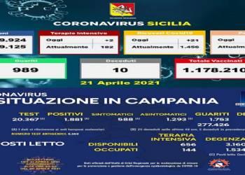Sicilia, dati inquietanti. Carenti controlli sulle regole anti covid